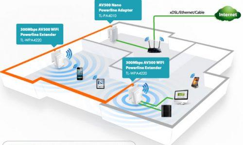 Powerline e ripetitori wireless per creare una Rete in Casa anche in Ambienti vasti